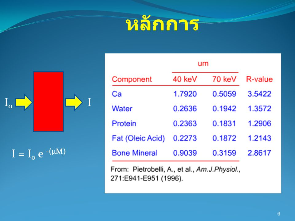 7 10 keV 40 keV ln (I/I 0 ) = - u m x M ถ้า I 0 = 40 keV I = 10 keV u m = 0.9039 cm 2 /g M = Mass per unit area ln (10/40) = - 0.9039 x M ln (0.25) = - 0.9039 x M -1.3863 = - 0.9039 x M M = 1.534 g/cm 2 หลักการ