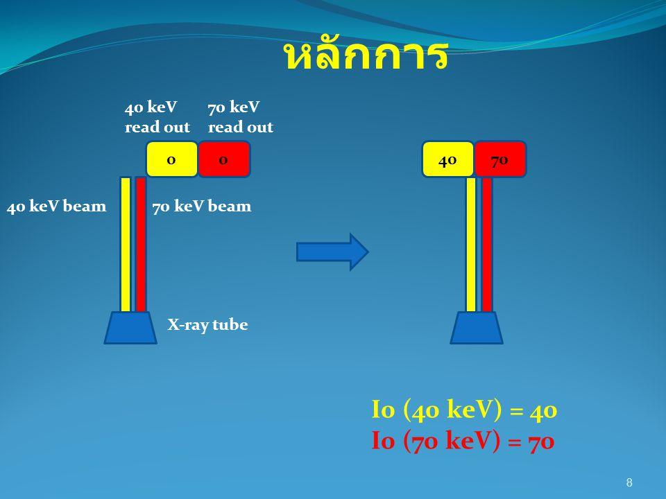 19 M st =ln (I b 40 / I 0 40 )] – [R b x ln (I b 70 / I 0 70 ) (R b x U st 70 ) – U st 40 =ln (0.08 / 40) – [3.125 x ln(1.96 / 70) (3.125 x 0.19 ) – 0.262 M st (over the bone)=14.95 g/cm 2 No tissueSoft issueBone 40 keV read out I 0 40 = 40I st 40 = 0.358I b 40 = 0.080 70 keV read out I 0 70 = 70I st 70 = 2.291I b 70 = 1.960