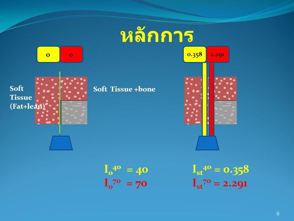 20 M st =ln (I st 40 / I 0 40 )] – [R b x ln (I st 70 / I 0 70 ) (R b x U st 70 ) – U st 40 =ln (0.358 / 40) – [3.125 x ln(2.291 / 70) (3.125 x 0.19 ) – 0.262 M st =18.0 g/cm 2 No tissueSoft issueBone 40 keV read out I 0 40 = 40I st 40 = 0.358I b 40 = 0.080 70 keV read out I 0 70 = 70I st 70 = 2.291I b 70 = 1.960