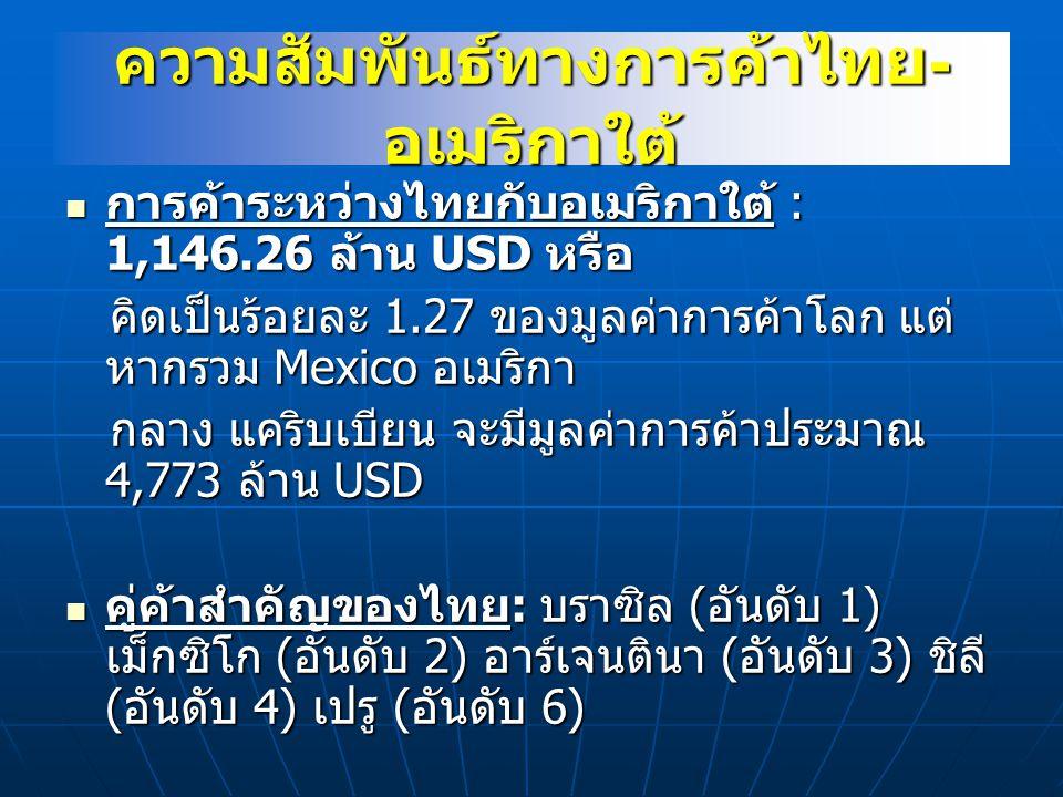 ความสัมพันธ์ทางการค้าไทย - อเมริกาใต้ การค้าระหว่างไทยกับอเมริกาใต้ : 1,146.26 ล้าน USD หรือ การค้าระหว่างไทยกับอเมริกาใต้ : 1,146.26 ล้าน USD หรือ คิ
