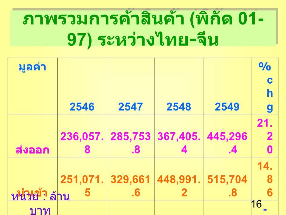 16 มูลค่า 2546254725482549 %chg%chg ส่งออก 236,057.