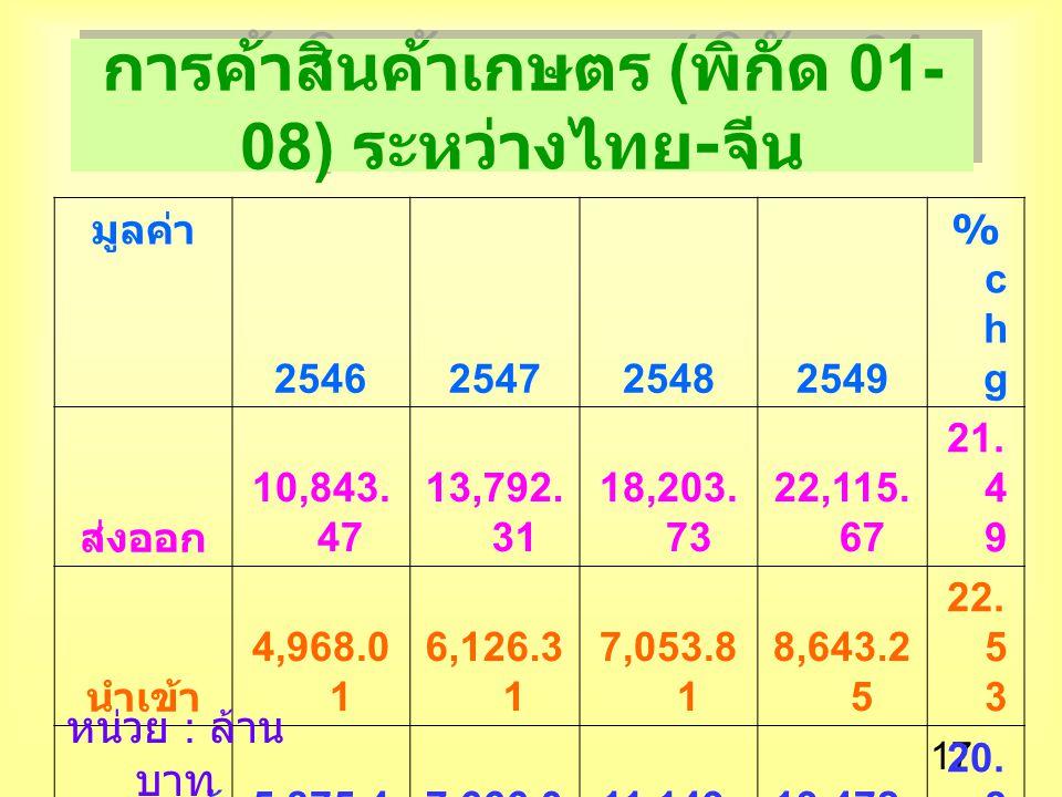 17 การค้าสินค้าเกษตร ( พิกัด 01- 08) ระหว่างไทย - จีน มูลค่า 2546254725482549 %chg%chg ส่งออก 10,843.
