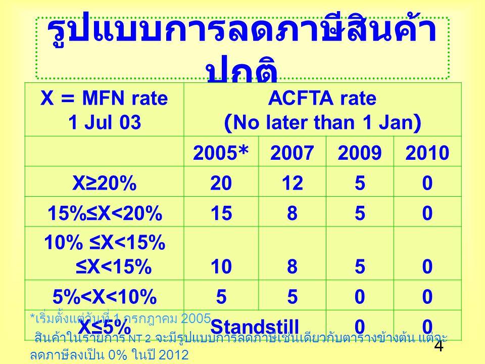 4 รูปแบบการลดภาษีสินค้า ปกติ X = MFN rate 1 Jul 03 ACFTA rate (No later than 1 Jan) 2005*200720092010 X≥20%201250 15%≤X<20%15850 10% ≤X<15%10850 5%<X<10%5500 X≤5%Standstill00 * เริ่มตั้งแต่วันที่ 1 กรกฎาคม 2005 สินค้าในรายการ NT 2 จะมีรูปแบบการลดภาษีเช่นเดียวกับตารางข้างต้น แต่จะ ลดภาษีลงเป็น 0% ในปี 2012
