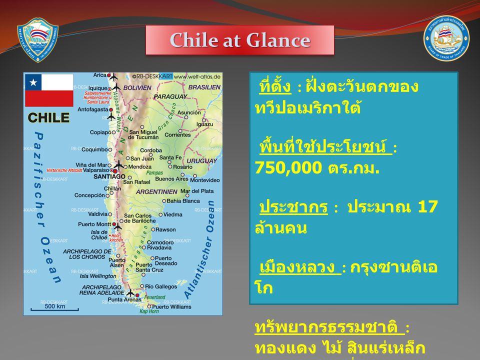 Chile at Glance ที่ตั้ง : ฝั่งตะวันตกของ ทวีปอเมริกาใต้ พื้นที่ใช้ประโยชน์ : 750,000 ตร.