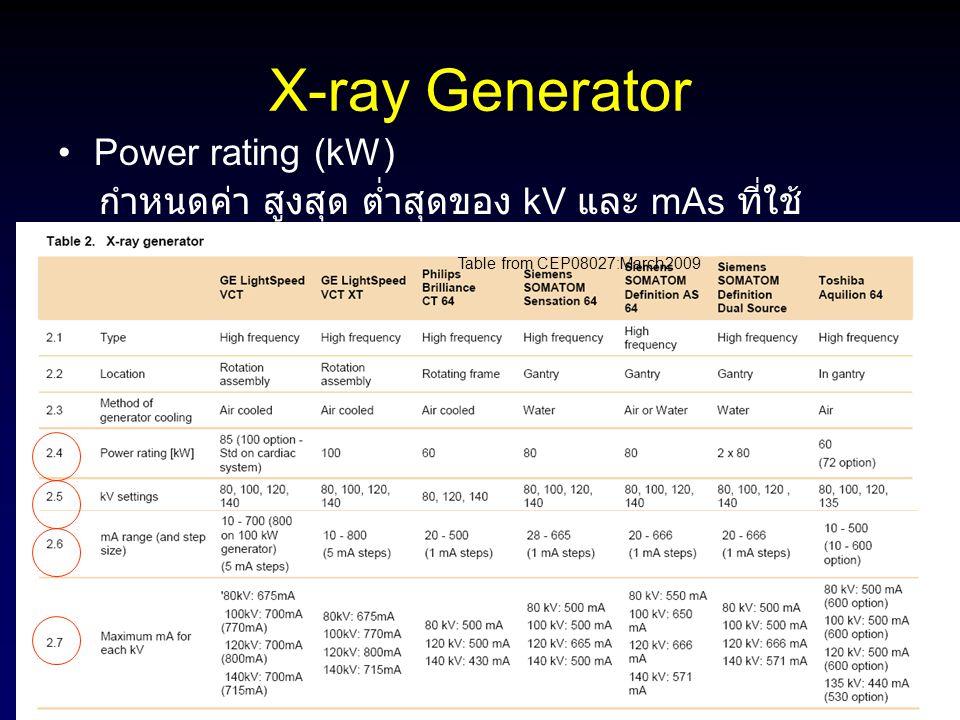 X-ray Generator Power rating (kW) กำหนดค่า สูงสุด ต่ำสุดของ kV และ mAs ที่ใช้ Table from CEP08027:March2009