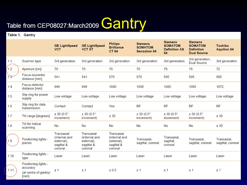 Gantry Table from CEP08027:March2009