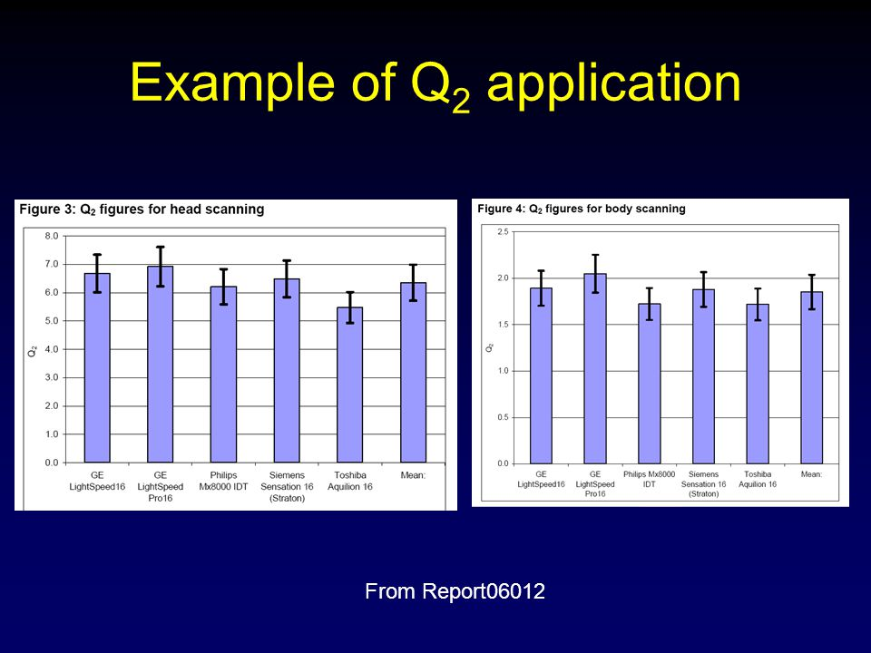 Example of Q 2 application From Report06012