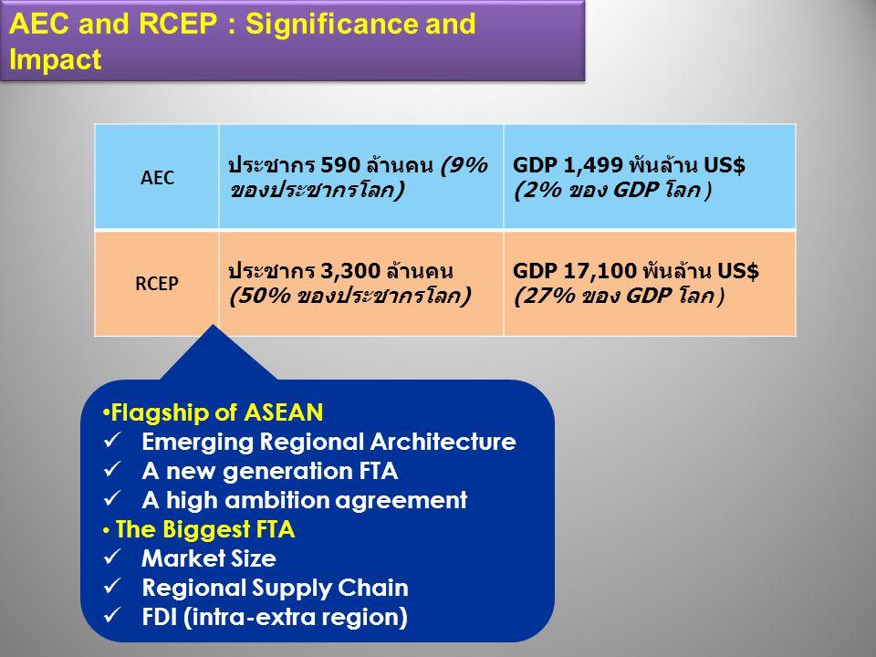 AEC ประชากร 590 ล้านคน (9% ของประชากรโลก ) GDP 1,499 พันล้าน US$ (2% ของ GDP โลก ) RCEP ประชากร 3,300 ล้านคน (50% ของประชากรโลก ) GDP 17,100 พันล้าน U