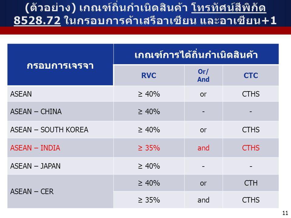 กรอบการเจรจา เกณฑ์การได้ถิ่นกำเนิดสินค้า RVC Or/ And CTC ASEAN≥ 40%orCTHS ASEAN – CHINA≥ 40%-- ASEAN – SOUTH KOREA≥ 40%orCTHS ASEAN – INDIA≥ 35%andCTH