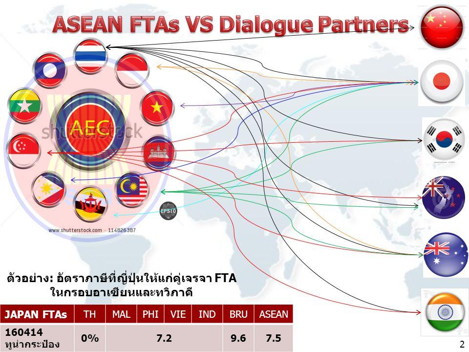 JAPAN FTAs THMALPHIVIEINDBRUASEAN 160414 ทูน่ากระป๋อง 0%0%7.29.67.5 ตัวอย่าง: อัตราภาษีที่ญี่ปุ่นให้แก่คู่เจรจา FTA ในกรอบอาเซียนและทวิภาคี 2