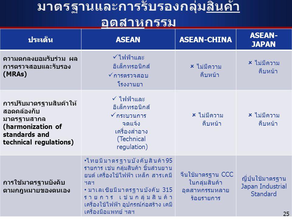 25 ประเด็นASEANASEAN-CHINA ASEAN- JAPAN ความตกลงยอมรับร่วม ผล การตรวจสอบและรับรอง (MRAs) ไฟฟ้าและ อิเล็กทรอนิกส์ การตรวจสอบ โรงงานยา  ไม่มีความ คืบหน