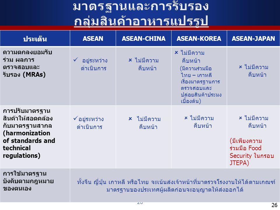 26 ประเด็น ASEANASEAN-CHINAASEAN-KOREAASEAN-JAPAN ความตกลงยอมรับ ร่วม ผลการ ตรวจสอบและ รับรอง (MRAs) อยู่ระหว่าง ดำเนินการ  ไม่มีความ คืบหน้า  ไม่มี