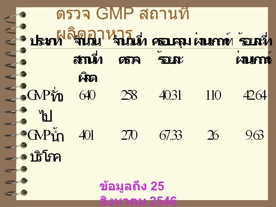 ตรวจ GMP อาหาร