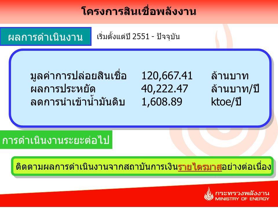 10 โครงการสินเชื่อพลังงาน มูลค่าการปล่อยสินเชื่อ 120,667.41 ล้านบาท ผลการประหยัด 40,222.47 ล้านบาท/ปี ลดการนำเข้าน้ำมันดิบ 1,608.89 ktoe/ปี มูลค่าการปล่อยสินเชื่อ 120,667.41 ล้านบาท ผลการประหยัด 40,222.47 ล้านบาท/ปี ลดการนำเข้าน้ำมันดิบ 1,608.89 ktoe/ปี ผลการดำเนินงาน การดำเนินงานระยะต่อไป รายไตรมาส ติดตามผลการดำเนินงานจากสถาบันการเงินรายไตรมาสอย่างต่อเนื่อง เริ่มตั้งแต่ปี 2551 - ปัจจุบัน