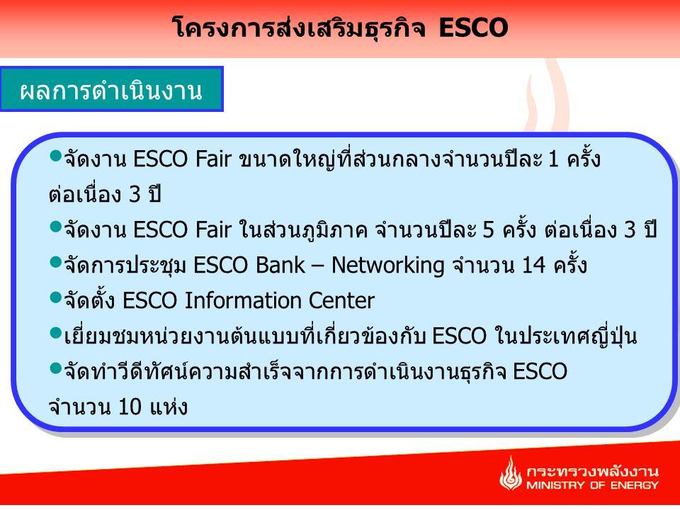 11 โครงการส่งเสริมธุรกิจ ESCO จัดงาน ESCO Fair ขนาดใหญ่ที่ส่วนกลางจำนวนปีละ 1 ครั้ง ต่อเนื่อง 3 ปี จัดงาน ESCO Fair ในส่วนภูมิภาค จำนวนปีละ 5 ครั้ง ต่อเนื่อง 3 ปี จัดการประชุม ESCO Bank – Networking จำนวน 14 ครั้ง จัดตั้ง ESCO Information Center เยี่ยมชมหน่วยงานต้นแบบที่เกี่ยวข้องกับ ESCO ในประเทศญี่ปุ่น จัดทำวีดีทัศน์ความสำเร็จจากการดำเนินงานธุรกิจ ESCO จำนวน 10 แห่ง จัดงาน ESCO Fair ขนาดใหญ่ที่ส่วนกลางจำนวนปีละ 1 ครั้ง ต่อเนื่อง 3 ปี จัดงาน ESCO Fair ในส่วนภูมิภาค จำนวนปีละ 5 ครั้ง ต่อเนื่อง 3 ปี จัดการประชุม ESCO Bank – Networking จำนวน 14 ครั้ง จัดตั้ง ESCO Information Center เยี่ยมชมหน่วยงานต้นแบบที่เกี่ยวข้องกับ ESCO ในประเทศญี่ปุ่น จัดทำวีดีทัศน์ความสำเร็จจากการดำเนินงานธุรกิจ ESCO จำนวน 10 แห่ง ผลการดำเนินงาน
