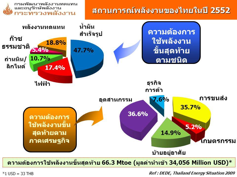 สถานการณ์พลังงานของไทยในปี 2552 ความต้องการ ใช้พลังงาน ขั้นสุดท้าย ตามชนิด พลังงาน ความต้องการ ใช้พลังงานขั้น สุดท้ายตาม ภาคเศรษฐกิจ ความต้องการใช้พลังงานขั้นสุดท้าย 66.3 Mtoe (มูลค่านำเข้า 34,056 Million USD)* *1 USD = 33 THB Ref : DEDE, Thailand Energy Situation 2009 การขนส่ง เกษตรกรรม ธุรกิจ การค้า อุตสาหกรรม บ้ายอยู่อาศัย น้ำมัน สำเร็จรูป ไฟฟ้า ถ่านหิน/ ลิกไนต์ ก๊าซ ธรรมชาติ พลังงานทดแทน 47.7% 17.4% 10.7% 5.4% 18.8% 35.7% 5.2% 14.9% 36.6% 7.6%
