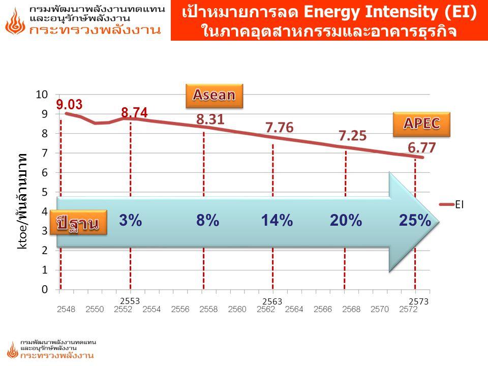 9.03 8.74 ktoe/ พันล้านบาท 3%8%14%20%25% 2553 25632573 เป้าหมายการลด Energy Intensity (EI) ในภาคอุตสาหกรรมและอาคารธุรกิจ