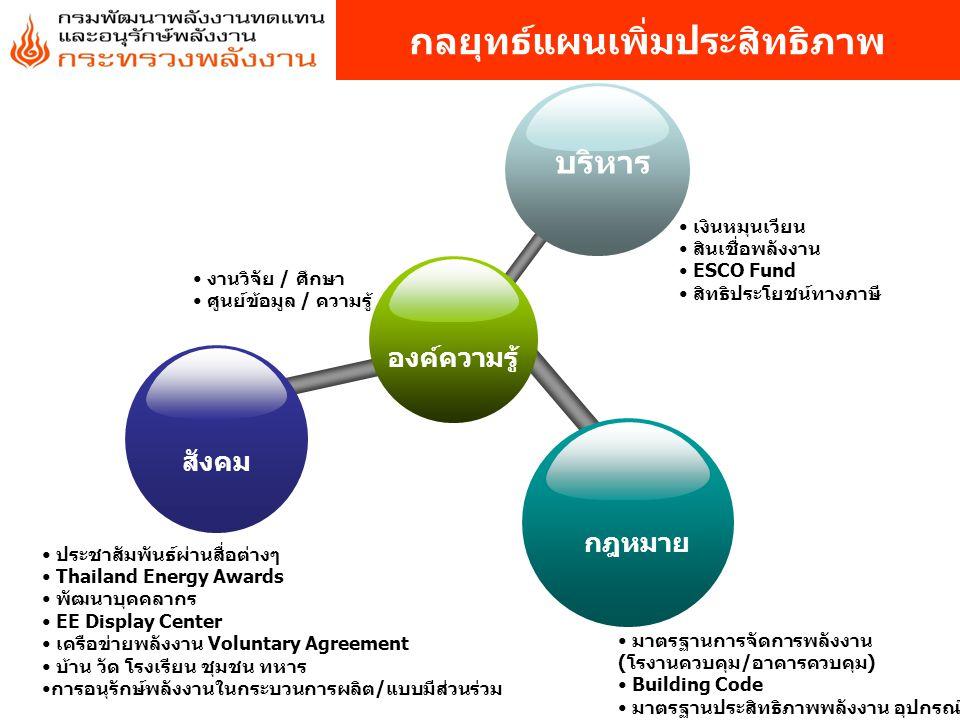 องค์ความรู้ บริหาร สังคม กฎหมาย เงินหมุนเวียน สินเชื่อพลังงาน ESCO Fund สิทธิประโยชน์ทางภาษี ประชาสัมพันธ์ผ่านสื่อต่างๆ Thailand Energy Awards พัฒนาบุคคลากร EE Display Center เครือข่ายพลังงาน Voluntary Agreement บ้าน วัด โรงเรียน ชุมชน ทหาร การอนุรักษ์พลังงานในกระบวนการผลิต/แบบมีส่วนร่วม มาตรฐานการจัดการพลังงาน (โรงานควบคุม/อาคารควบคุม) Building Code มาตรฐานประสิทธิภาพพลังงาน อุปกรณ์ งานวิจัย / ศึกษา ศูนย์ข้อมูล / ความรู้ กลยุทธ์แผนเพิ่มประสิทธิภาพ
