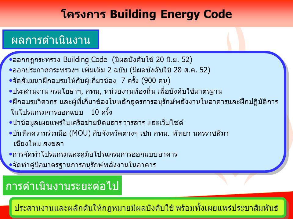 8 โครงการ Building Energy Code ออกกฎกระทรวง Building Code (มีผลบังคับใช้ 20 มิ.ย.