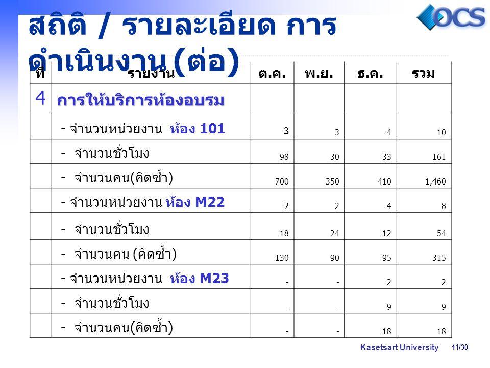 11/30 Kasetsart University สถิติ / รายละเอียด การ ดำเนินงาน ( ต่อ ) ที่รายงานต.ค.ต.ค. พ.ย.พ.ย. ธ.ค.ธ.ค. รวม 4การให้บริการห้องอบรม - จำนวนหน่วยงาน ห้อง