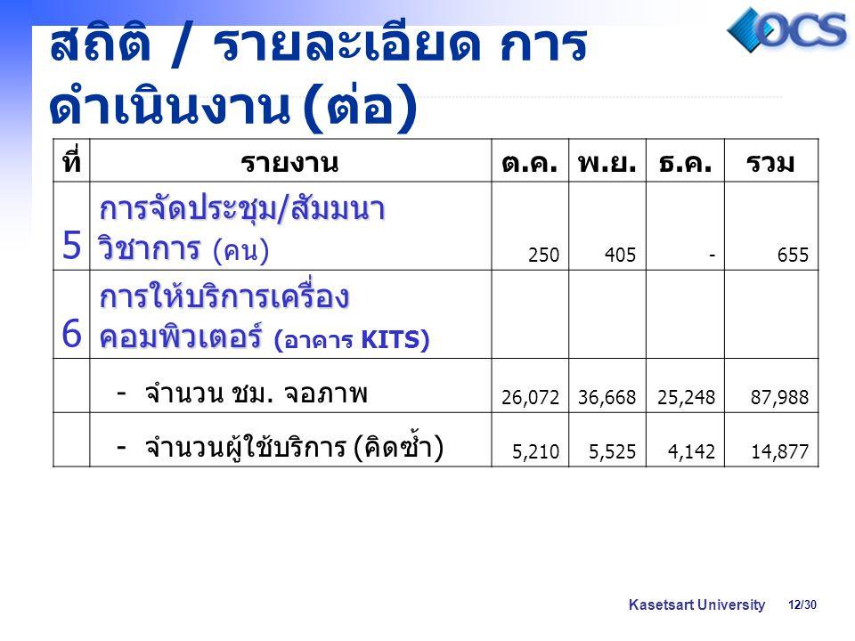 12/30 Kasetsart University สถิติ / รายละเอียด การ ดำเนินงาน ( ต่อ ) ที่รายงานต.ค.ต.ค. พ.ย.พ.ย. ธ.ค.ธ.ค. รวม 5 การจัดประชุม / สัมมนา วิชาการ การจัดประช