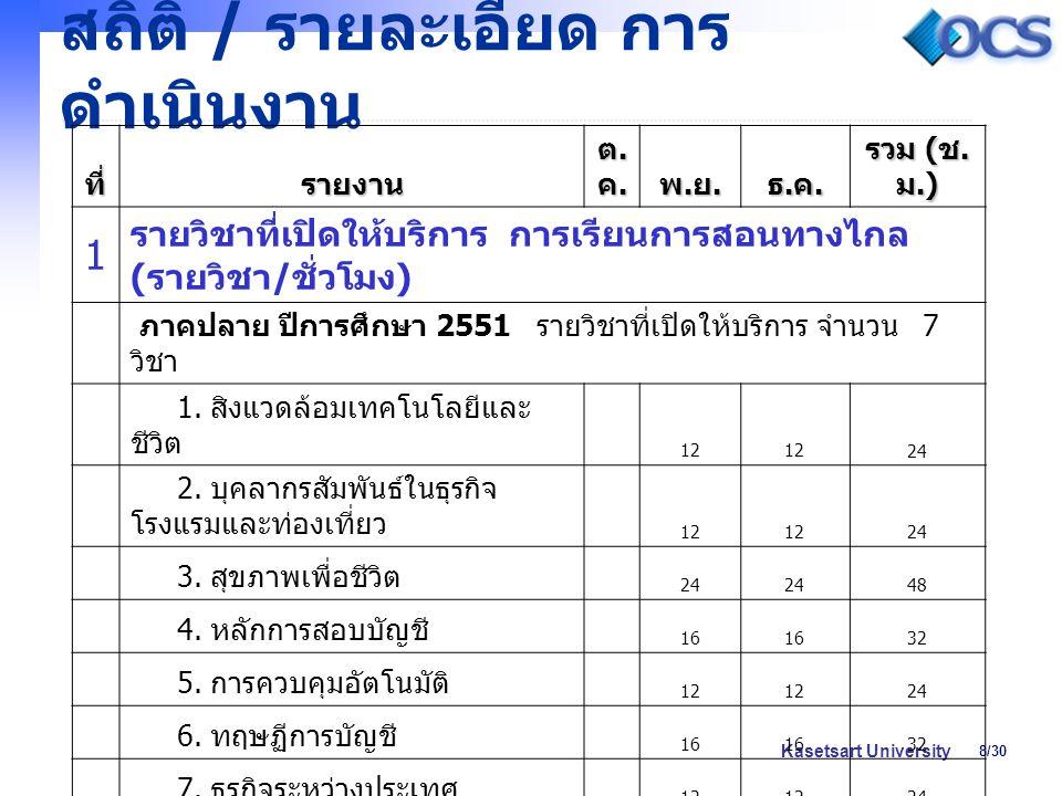 8/30 Kasetsart University สถิติ / รายละเอียด การ ดำเนินงาน ที่รายงาน ต.ค.ต.ค.ต.ค.ต.ค. พ.ย.พ.ย.พ.ย.พ.ย. ธ.ค.ธ.ค.ธ.ค.ธ.ค. รวม ( ช. ม.) 1 รายวิชาที่เปิดใ
