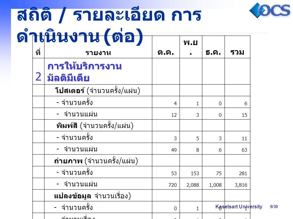 9/30 Kasetsart University สถิติ / รายละเอียด การ ดำเนินงาน ( ต่อ ) ที่รายงาน ต.ค.ต.ค. พ.ย.พ.ย. ธ.ค.ธ.ค. รวม 2 การให้บริการงาน มัลติมีเดีย โปสเตอร์ ( จ