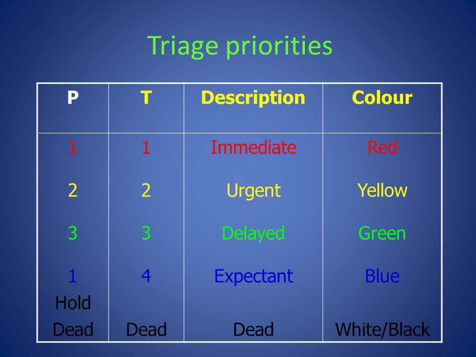 Triage priorities PTDescriptionColour 11ImmediateRed 22UrgentYellow 33DelayedGreen 1 Hold Dead 4 Dead Expectant Dead Blue White/Black