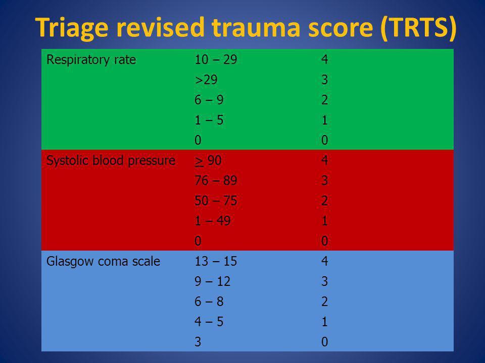 Triage revised trauma score (TRTS) Respiratory rate10 – 294 >293 6 – 92 1 – 51 00 Systolic blood pressure> 904 76 – 893 50 – 752 1 – 491 00 Glasgow co