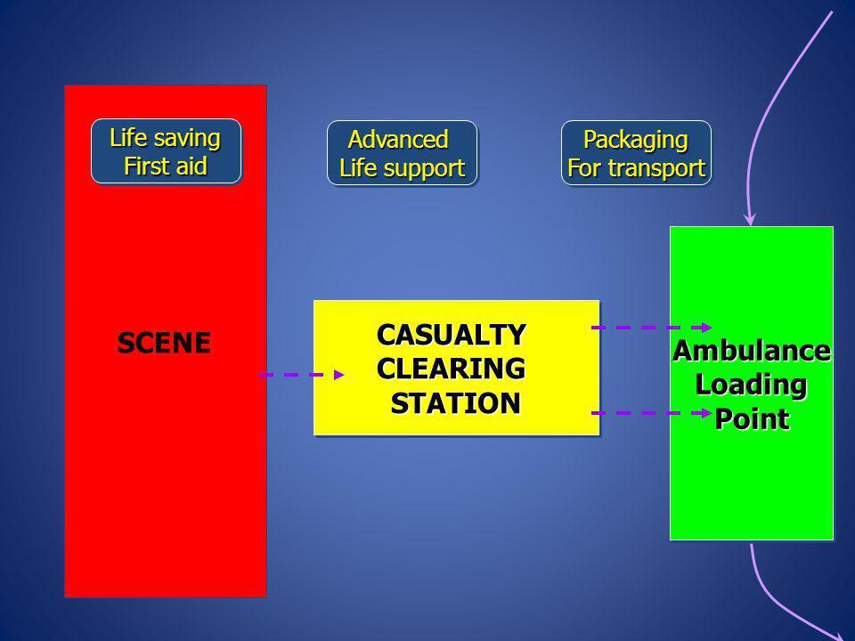 SCENE CASUALTYCLEARINGSTATIONCASUALTYCLEARINGSTATION AmbulanceLoadingPointAmbulanceLoadingPoint Life saving First aid Life saving First aid Advanced L
