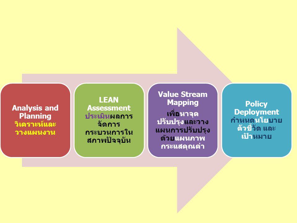 Analysis and Planning วิเคราะห์และ วางแผนงาน LEAN Assessment ประเมินผลการ จัดการ กระบวนการใน สภาพปัจจุบัน Value Stream Mapping เพื่อหาจุด ปรับปรุงและวาง แผนการปรับปรุง ด้วยแผนภาพ กระแสคุณค่า Policy Deployment กำหนดนโยบาย ตัวชี้วัด และ เป้าหมาย