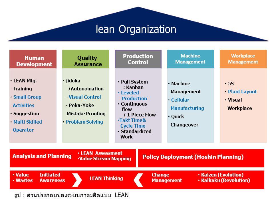 Production Control Machine Management Workplace Management lean Organization Human Development Quality Assurance LEAN Mfg.