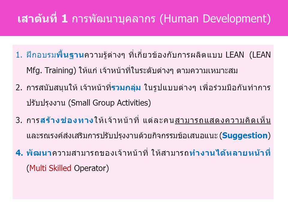 1.ฝึกอบรมพื้นฐานความรู้ต่างๆ ที่เกี่ยวข้องกับการผลิตแบบ LEAN (LEAN Mfg.
