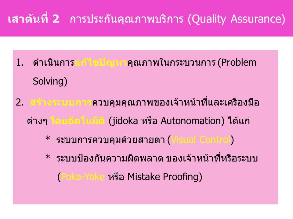1.ดำเนินการแก้ไขปัญหาคุณภาพในกระบวนการ (Problem Solving) 2.