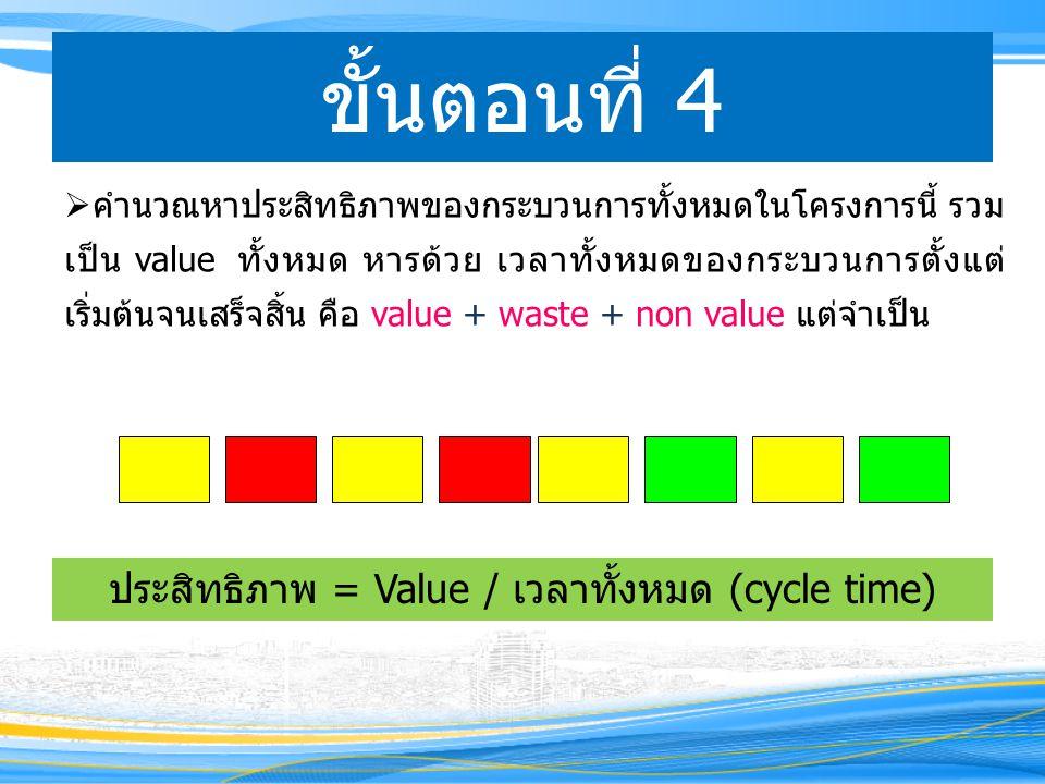 ขั้นตอนที่ 4  คำนวณหาประสิทธิภาพของกระบวนการทั้งหมดในโครงการนี้ รวม เป็น value ทั้งหมด หารด้วย เวลาทั้งหมดของกระบวนการตั้งแต่ เริ่มต้นจนเสร็จสิ้น คือ value + waste + non value แต่จำเป็น ประสิทธิภาพ = Value / เวลาทั้งหมด (cycle time)