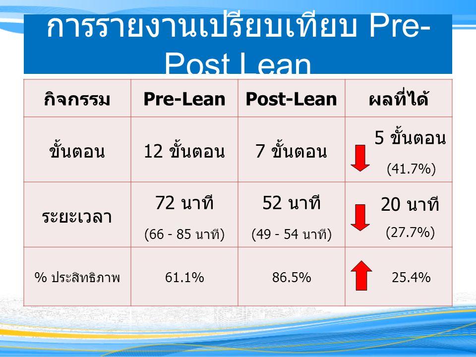 การรายงานเปรียบเทียบ Pre- Post Lean กิจกรรมPre-LeanPost-Leanผลที่ได้ ขั้นตอน12 ขั้นตอน7 ขั้นตอน 5 ขั้นตอน (41.7%) ระยะเวลา 72 นาที (66 - 85 นาที) 52 นาที (49 - 54 นาที) 20 นาที (27.7%) % ประสิทธิภาพ61.1%86.5% 25.4%