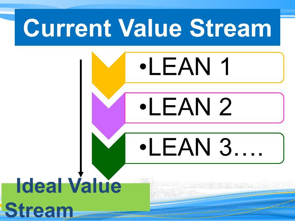 Current Value Stream Ideal Value Stream LEAN 1LEAN 2LEAN 3….