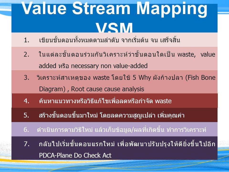 Value Stream Mapping VSM 1.เขียนขั้นตอนทั้งหมดตามลำดับ จากเริ่มต้น จน เสร็จสิ้น 2. ในแต่ละขั้นตอนร่วมกันวิเคราะห์ว่าขั้นตอนใดเป็น waste, value added ห