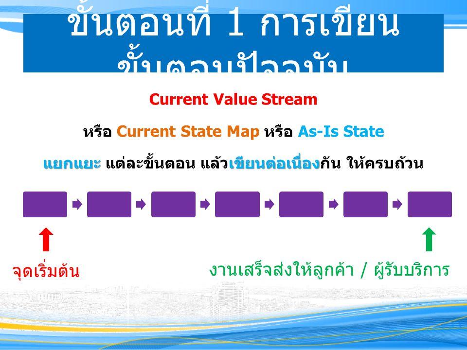 ขั้นตอนที่ 1 การเขียน ขั้นตอนปัจจุบัน Current Value Stream หรือ Current State Map หรือ As-Is State แยกแยะเขียนต่อเนื่อง แยกแยะ แต่ละขั้นตอน แล้วเขียนต่อเนื่องกัน ให้ครบถ้วน จุดเริ่มต้น งานเสร็จส่งให้ลูกค้า / ผู้รับบริการ