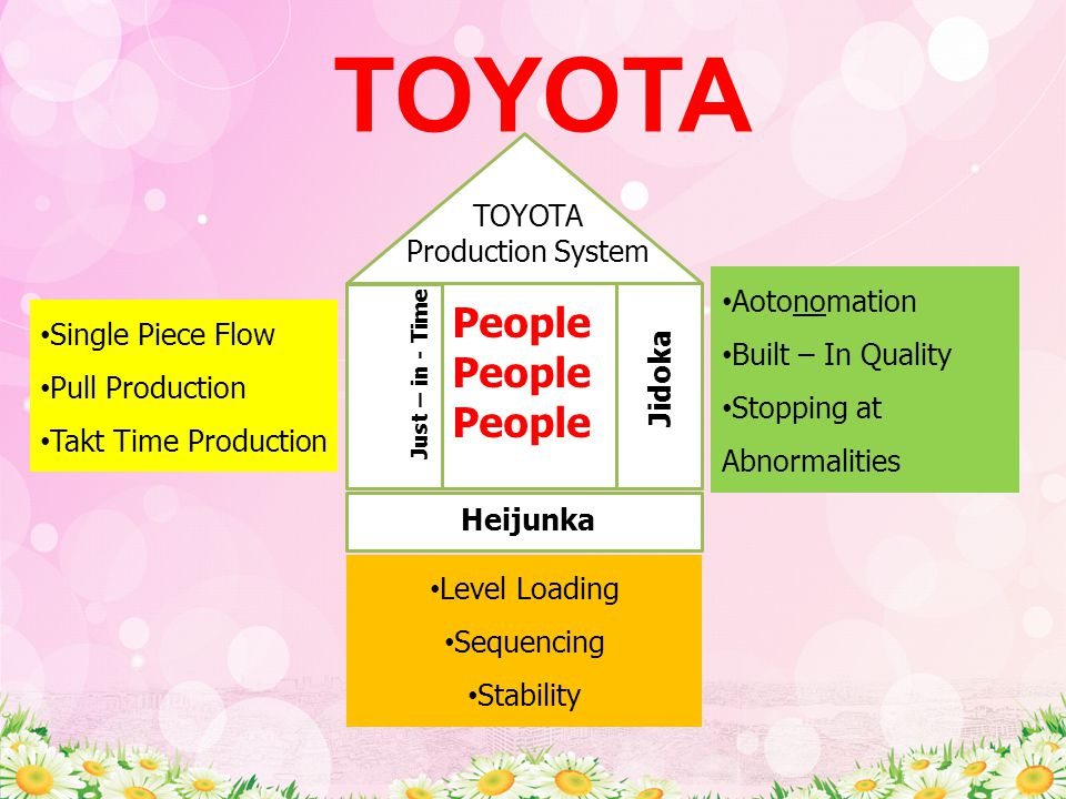 Just – in - Time TOYOTA Single Piece Flow Pull Production Takt Time Production Aotonomation Built – In Quality Stopping at Abnormalities Level Loading