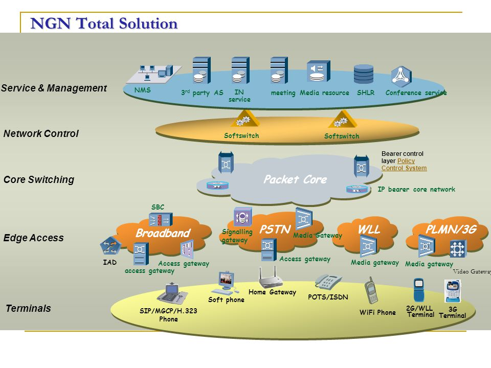 Softswitch Signalling gateway access gateway IAD Broadband PSTNWLL Media gateway Video Gateway PLMN/3G Packet Core Bearer control layer Policy Control