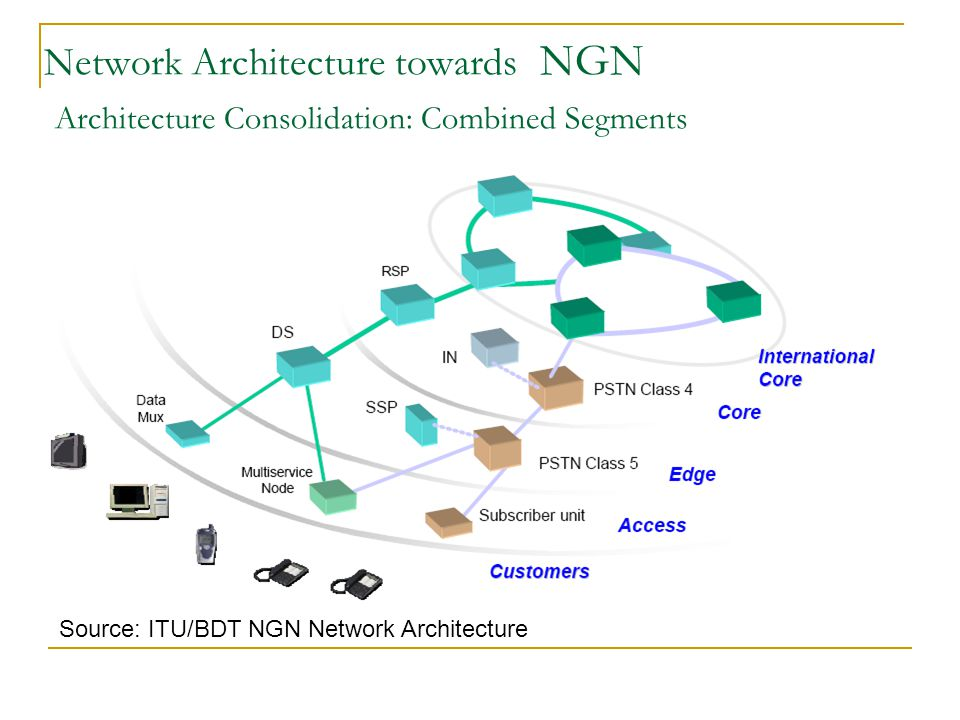 Strategy for implement of NGN NGN Total Solution NGN Total Solution NGN Strategy for fixed Network NGN Strategy for fixed Network NGN application for Triple Play Solution NGN application for Triple Play Solution Pre-IMS: Smart Network Solution Pre-IMS: Smart Network Solution