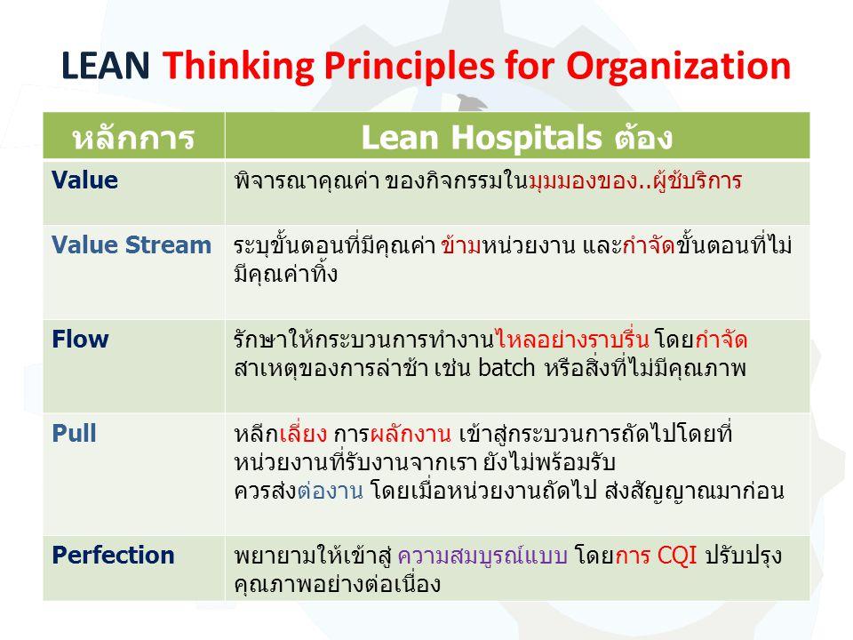 LEAN Thinking Principles for Organization หลักการLean Hospitals ต้อง Valueพิจารณาคุณค่า ของกิจกรรมในมุมมองของ..ผู้ช้บริการ Value Streamระบุขั้นตอนที่มีคุณค่า ข้ามหน่วยงาน และกำจัดขั้นตอนที่ไม่ มีคุณค่าทิ้ง Flowรักษาให้กระบวนการทำงานไหลอย่างราบรื่น โดยกำจัด สาเหตุของการล่าช้า เช่น batch หรือสิ่งที่ไม่มีคุณภาพ Pullหลีกเลี่ยง การผลักงาน เข้าสู่กระบวนการถัดไปโดยที่ หน่วยงานที่รับงานจากเรา ยังไม่พร้อมรับ ควรส่งต่องาน โดยเมื่อหน่วยงานถัดไป ส่งสัญญาณมาก่อน Perfectionพยายามให้เข้าสู่ ความสมบูรณ์แบบ โดยการ CQI ปรับปรุง คุณภาพอย่างต่อเนื่อง