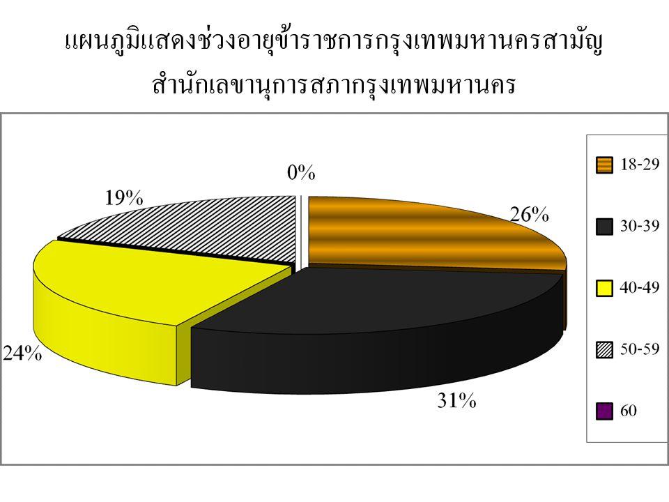 แผนภูมิแสดงช่วงอายุข้าราชการกรุงเทพมหานครสามัญ สำนักเลขานุการสภากรุงเทพมหานคร
