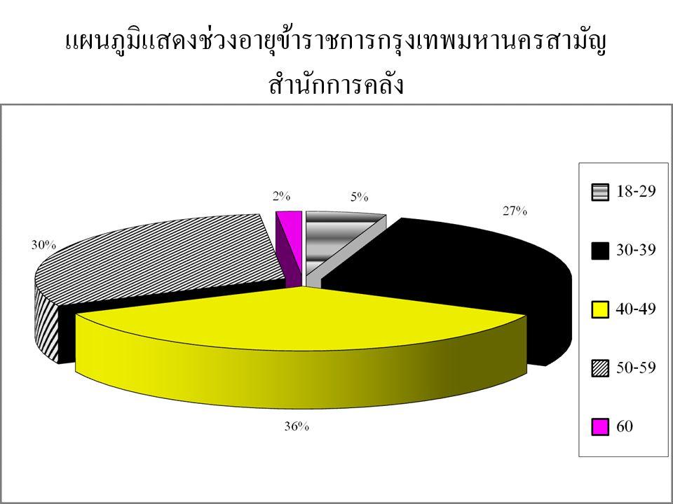 แผนภูมิแสดงช่วงอายุข้าราชการกรุงเทพมหานครสามัญ สำนักการคลัง