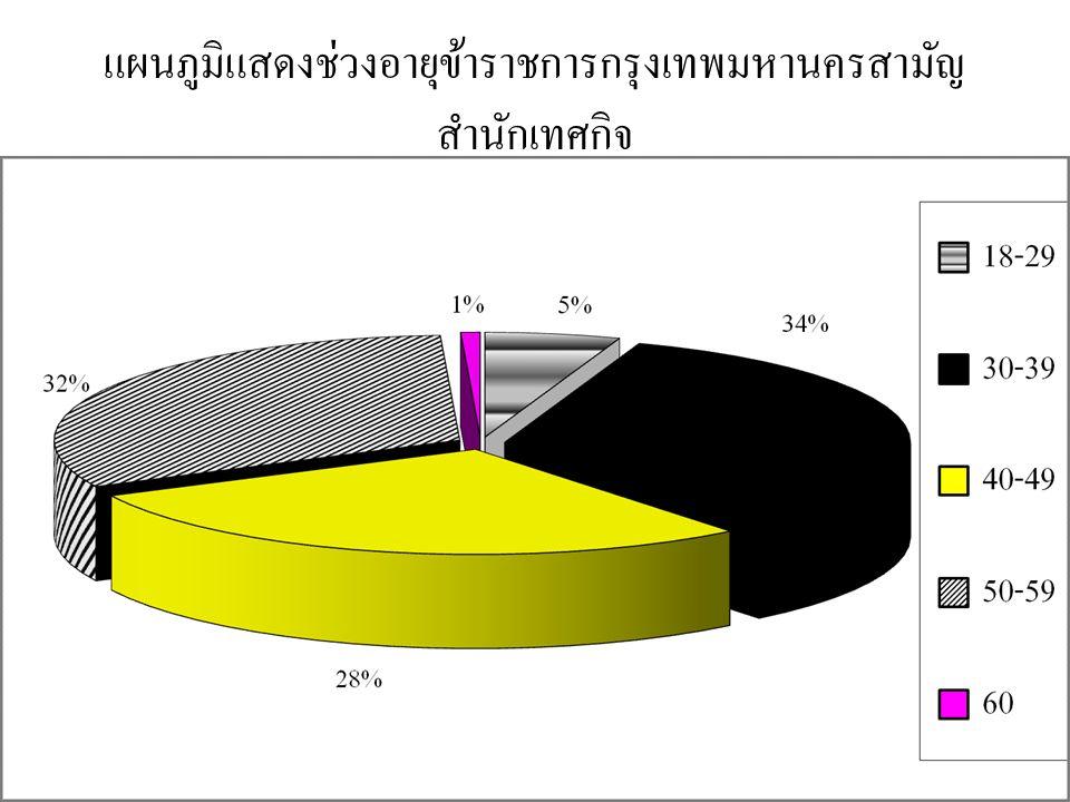 แผนภูมิแสดงช่วงอายุข้าราชการกรุงเทพมหานครสามัญ สำนักเทศกิจ