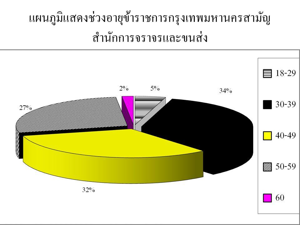 แผนภูมิแสดงช่วงอายุข้าราชการกรุงเทพมหานครสามัญ สำนักการจราจรและขนส่ง
