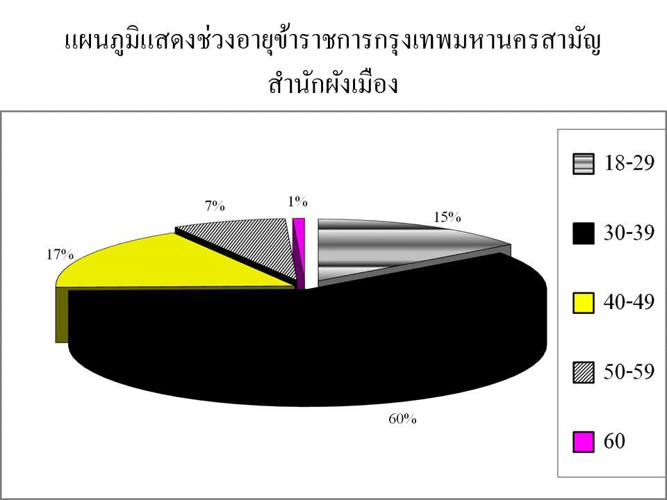 แผนภูมิแสดงช่วงอายุข้าราชการกรุงเทพมหานครสามัญ สำนักผังเมือง