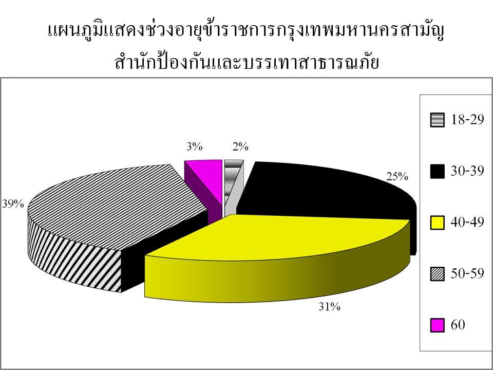 แผนภูมิแสดงช่วงอายุข้าราชการกรุงเทพมหานครสามัญ สำนักป้องกันและบรรเทาสาธารณภัย