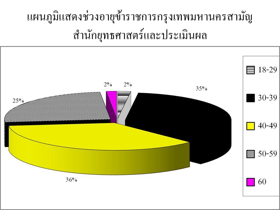แผนภูมิแสดงช่วงอายุข้าราชการกรุงเทพมหานครสามัญ สำนักยุทธศาสตร์และประเมินผล